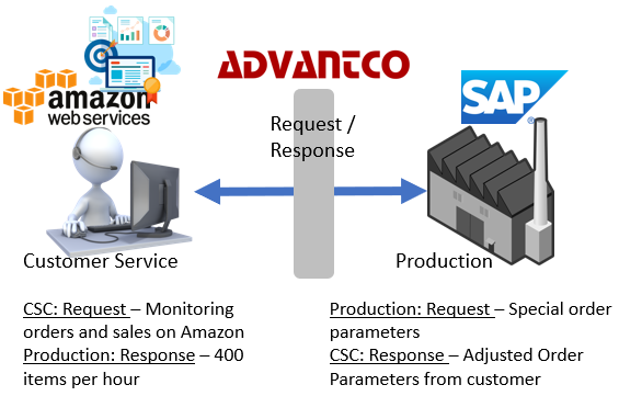 Using Advantco's AWS Adapter to Integrate SAP and AWS Business Environments