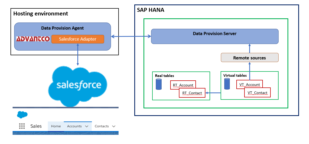 Publishing data to Salesforce from SAP HANA using SDI.