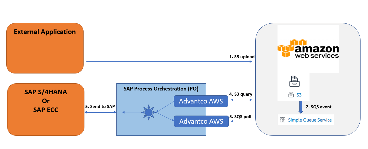 Handling Amazon S3 – SQS notification with the Advantco AWS adapter